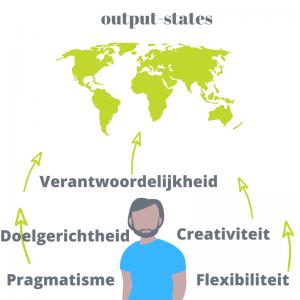 outputstates